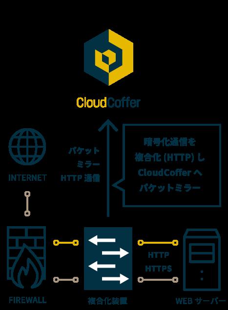 """=""""暗号化通信を複合化(HTTP)しCloudCofferへパケットミラー"""
