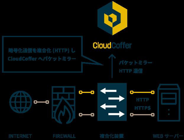 暗号化通信を複合化(HTTP)しCloudCofferへパケットミラー