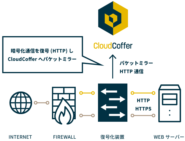 暗号化通信を復号化(HTTP)しCloudCofferへパケットミラー